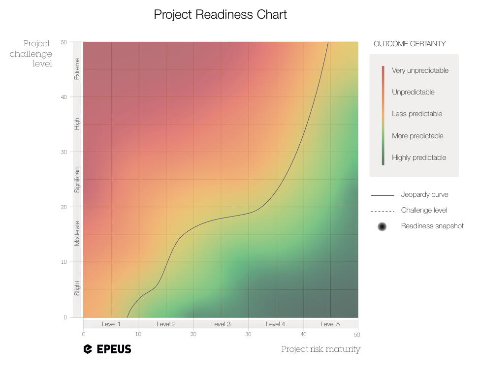 Project Readiness Chart