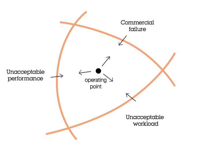 Failure Boundaries